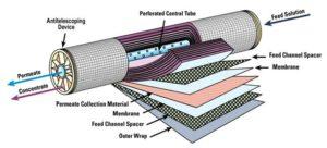 semipermeabel membran